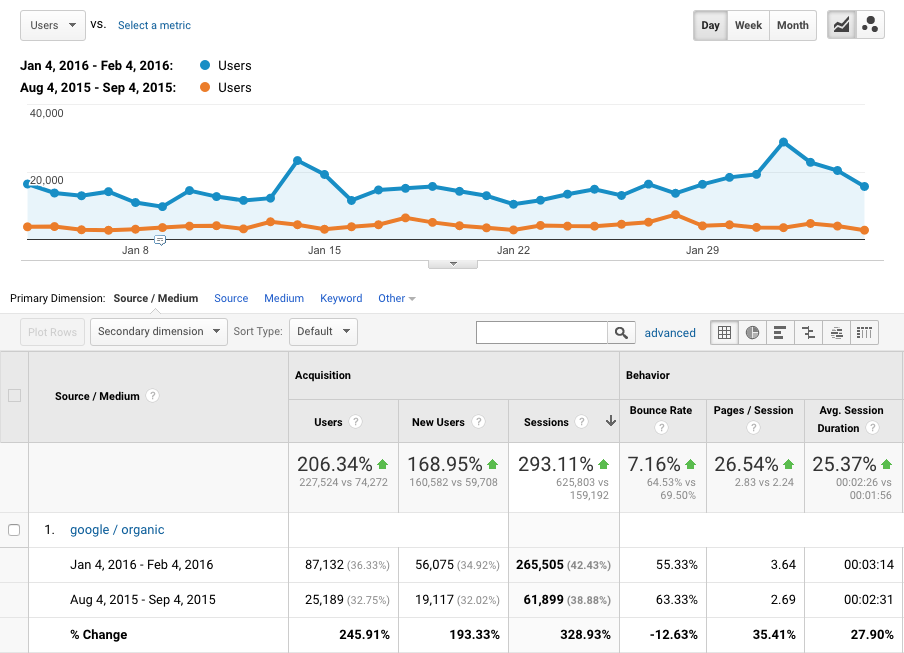 Blogger Traffic Increase with DIY SEO SkinnyMixers